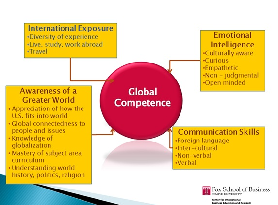 global competency Immucor is committed to supporting your competency needs by providing a convenient and comprehensive line of test kits to educate or monitor the competency of.
